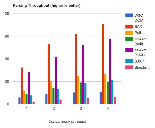 Сравнение производительности методов XML-анализа на Android 4.4.4
