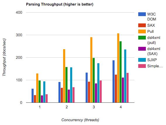 Сравнение производительности xml-синтаксического анализа на Android 6.0.1